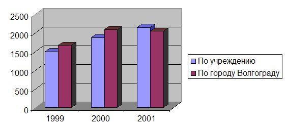 Сравнительная структура заболеваемости сальпингитами и оофоритами